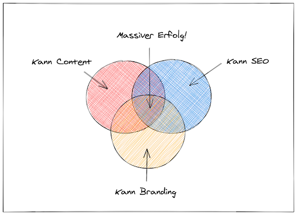 Content Produktion, SEO, Markenverstaendnis
