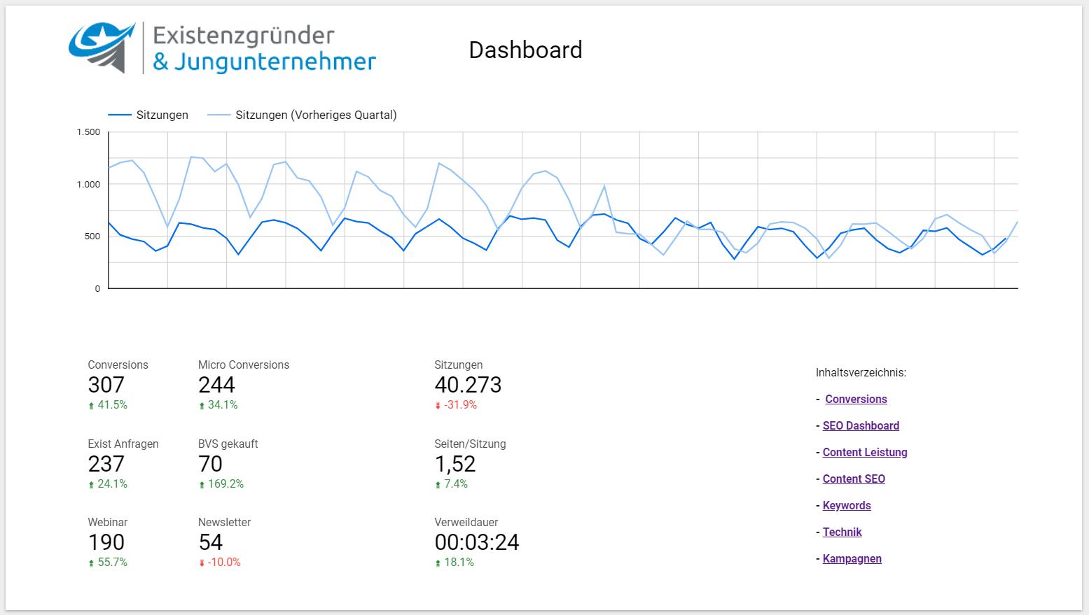 Webanalyse Dashboard