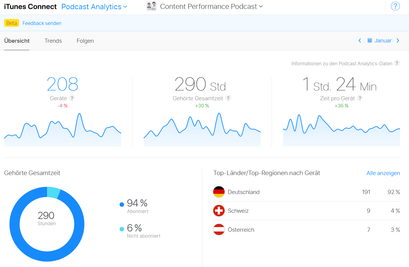Chart aus Podcast Analytics von iTunes Connect