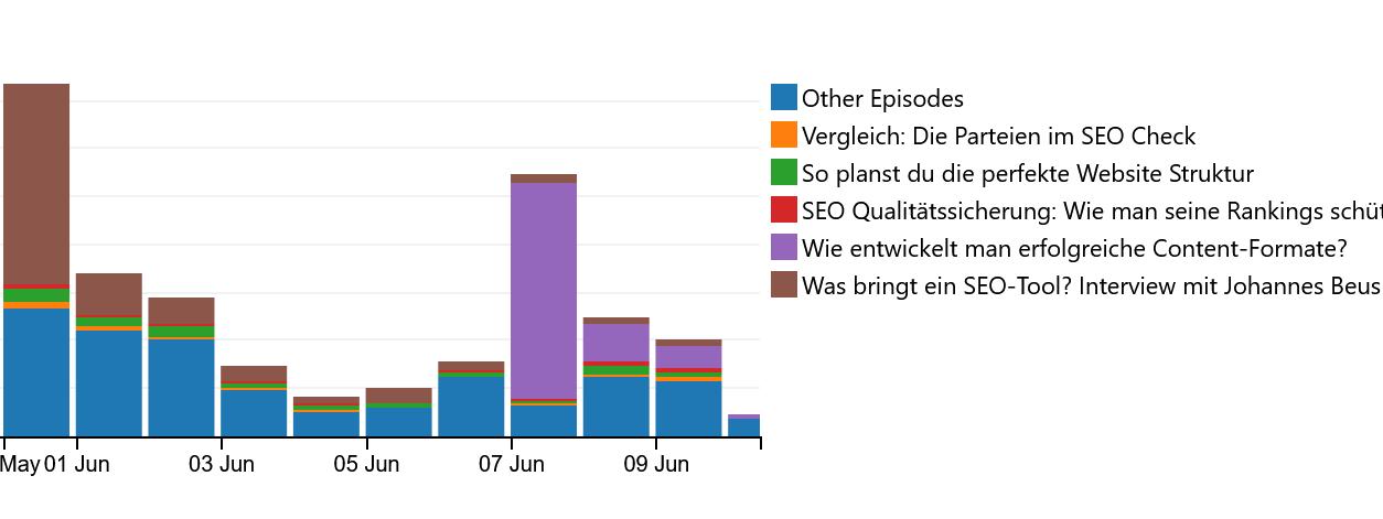 podlove podcast statistiken