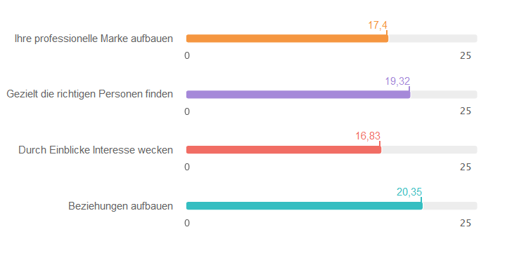 Social Selling Index Werte