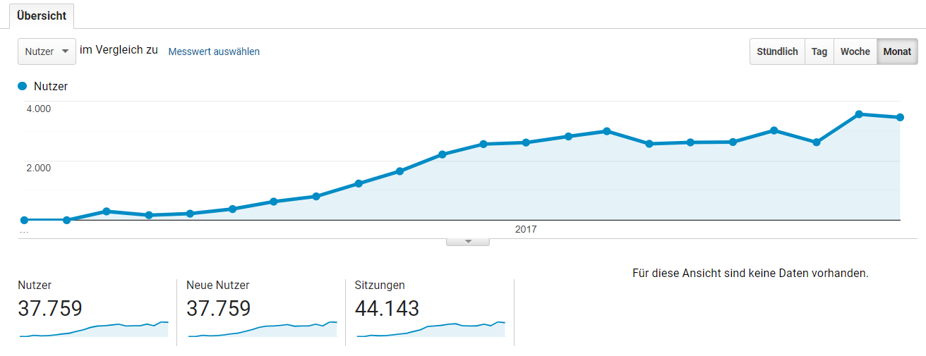 Analytics Chart Traffic Wachstum