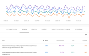 Search Console Content Performance